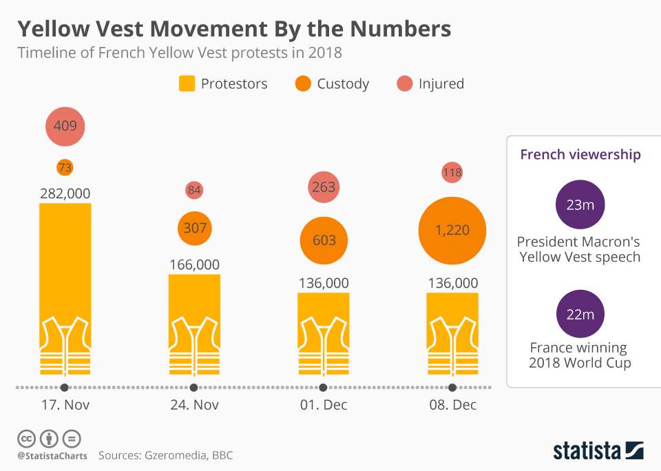 chartoftheday_16418_yellow_vest_protest_n.jpg